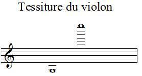 Tessiture du violon