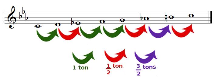 tons et demi-tons dans la gamme de DO mineur harmonique