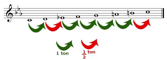 tons et demi-tons dans la gamme de DO mineur mélodique ascendante
