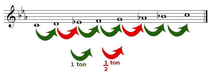 tons et demi-tons dans la gamme de DO mineur naturelle