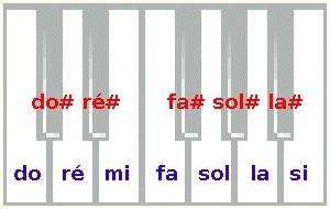 altérations sur un clavier de piano