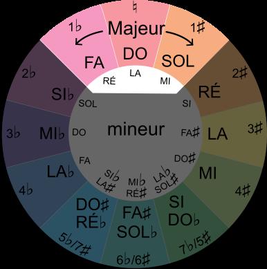tons voisins de DO majeur avec le cercle du cycle des quintes
