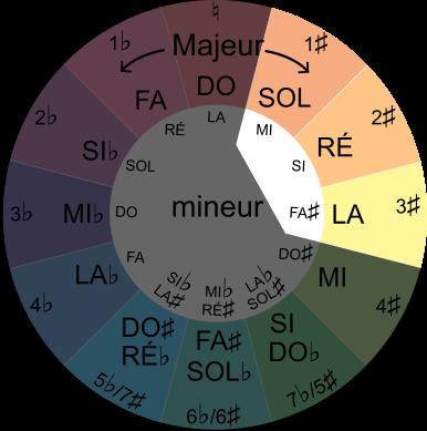 tons voisins de SI mineur avec le cercle du cycle des quintes