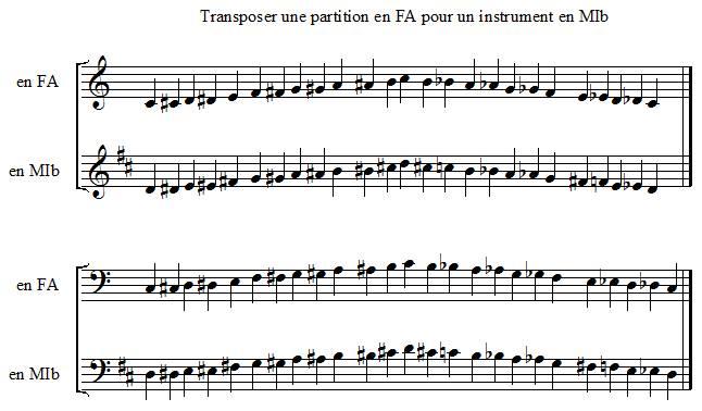 Transposer une partition en FA pour un instrument en MI bémol