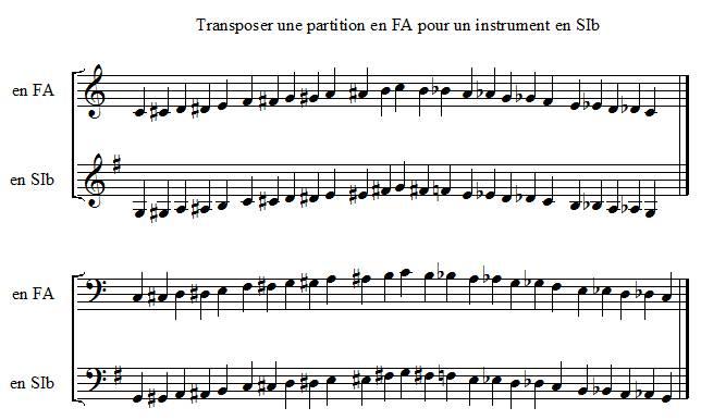 Transposer une partition en FA pour un instrument en SIb