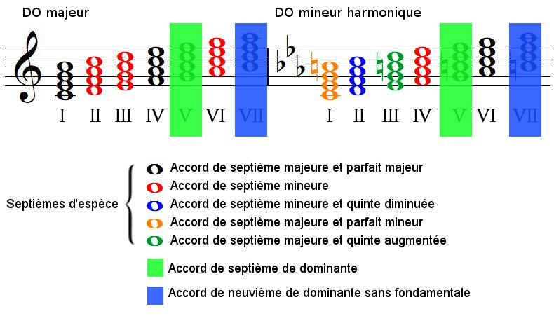 Les type de septièmes d'espèces en majeur et en mineur harmonique