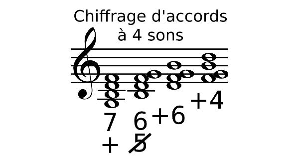 Chiffrage d'accords à 4 sons