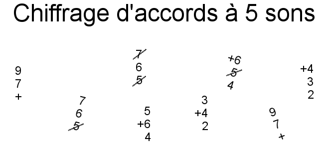 Chiffrage d'accords à 5 sons